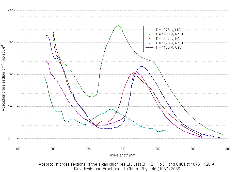 The MPI-Mainz UV/VIS Spectral Atlas of Gaseous Molecules of